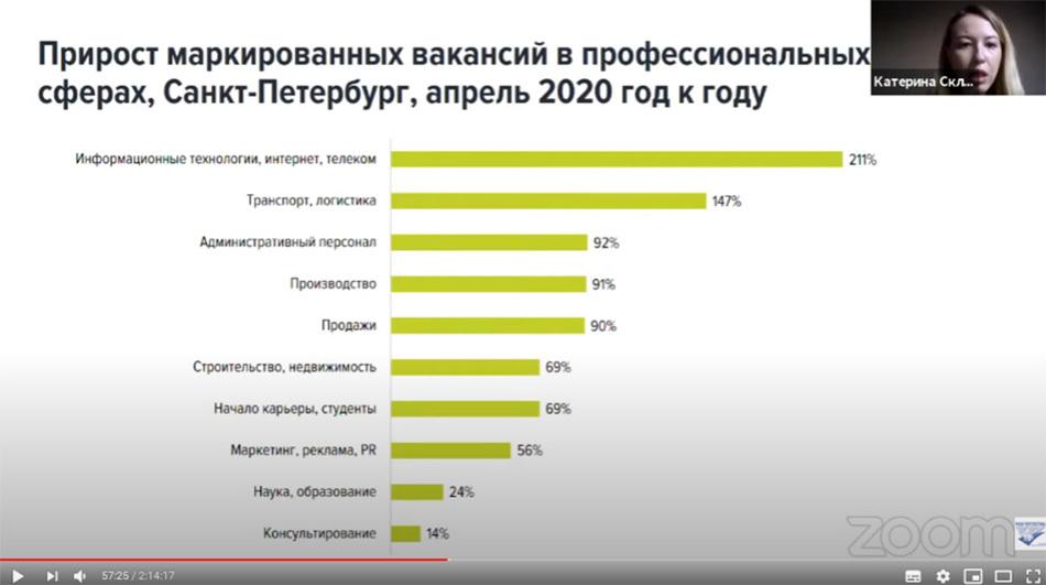 Работа в Петербурге: новые возможности для людей с инвалидностью